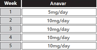 anavar only cycle for women