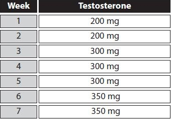 testosterone first cycle