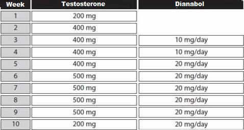 testosterone dianabol stack