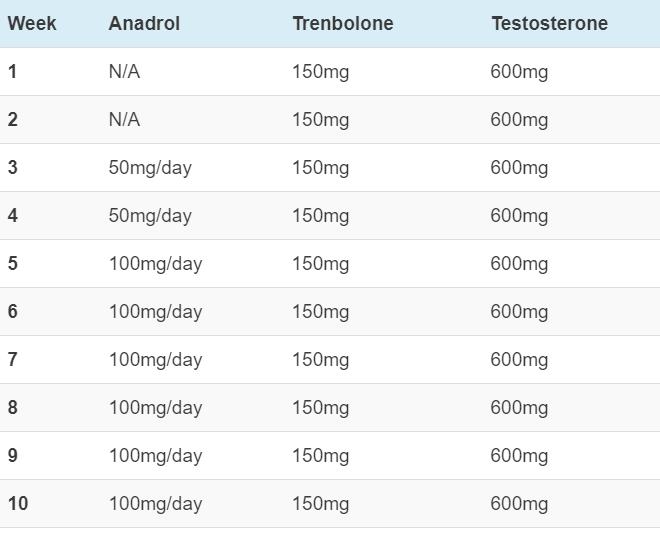 cycle de test anadrol tren