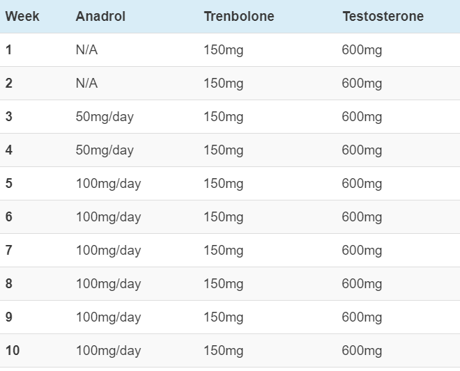 anadrol tren test cycle